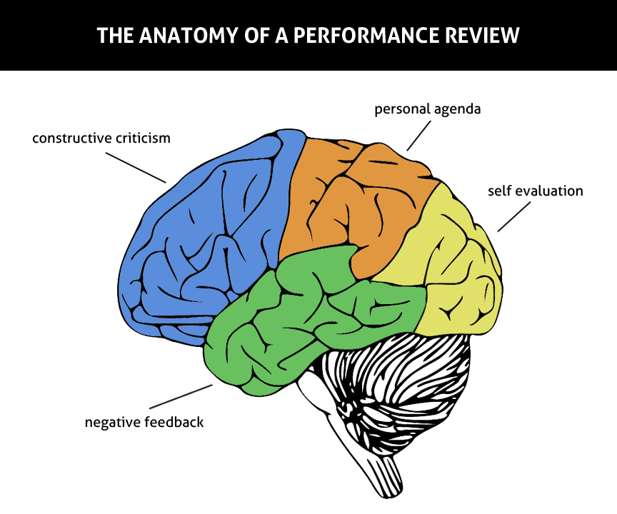 The Anatomy Of A Performance Review Just Typing Away